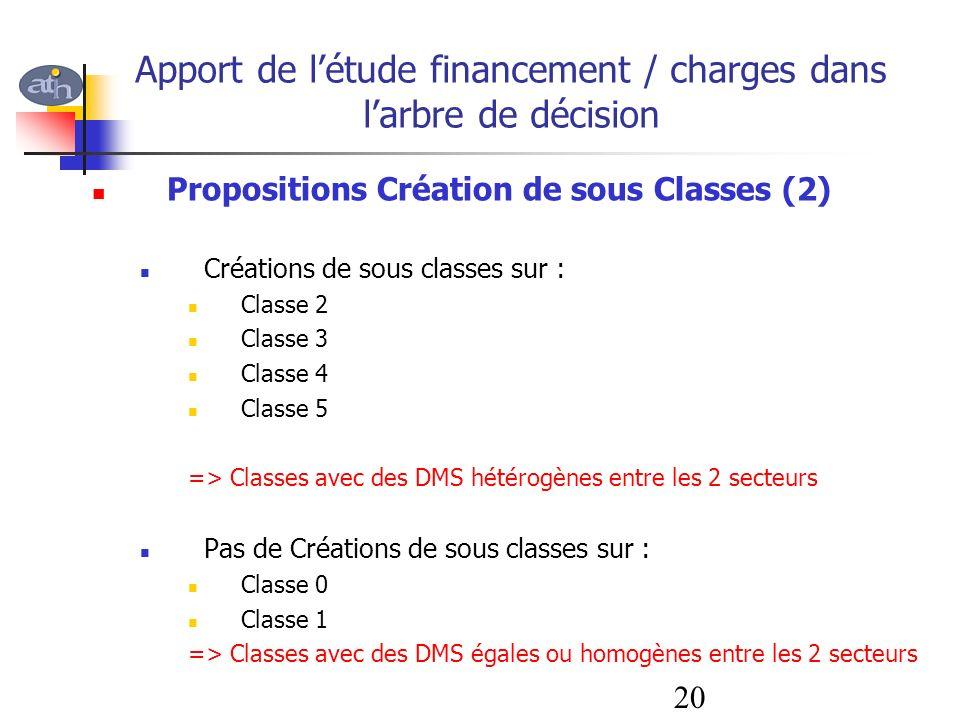 Apport de létude financement / charges dans larbre de décision Propositions Création de sous Classes (2) Créations de sous classes sur : Classe 2 Clas