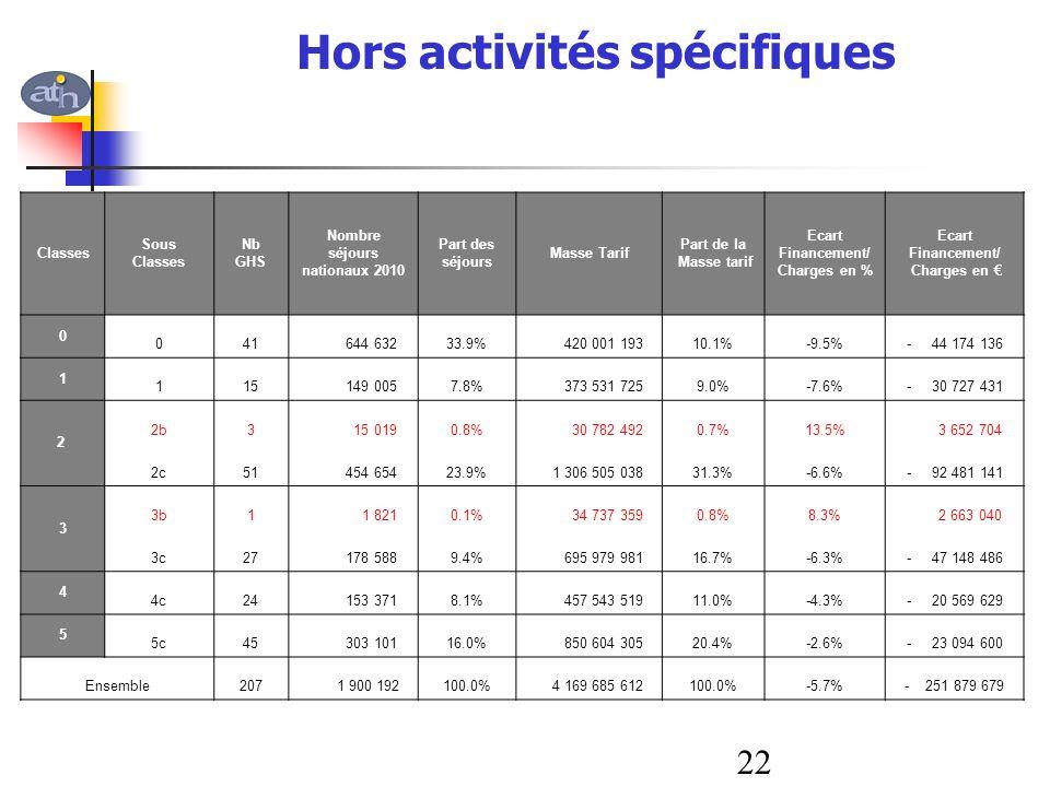 Hors activités spécifiques Classes Sous Classes Nb GHS Nombre séjours nationaux 2010 Part des séjours Masse Tarif Part de la Masse tarif Ecart Finance