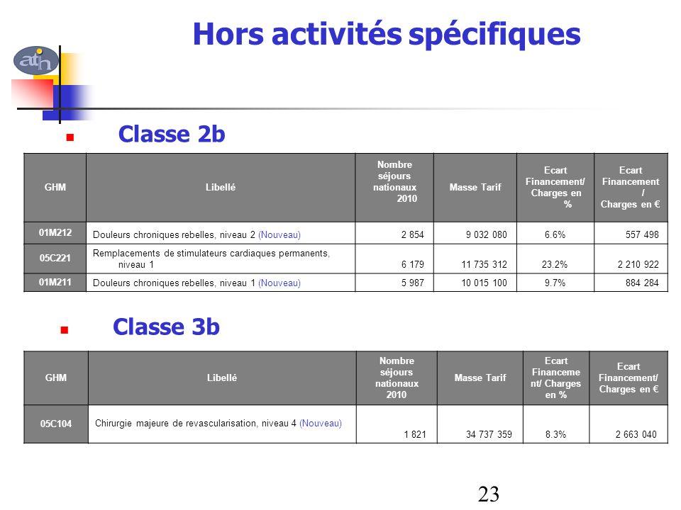 Hors activités spécifiques GHMLibellé Nombre séjours nationaux 2010 Masse Tarif Ecart Financement/ Charges en % Ecart Financement / Charges en 01M212