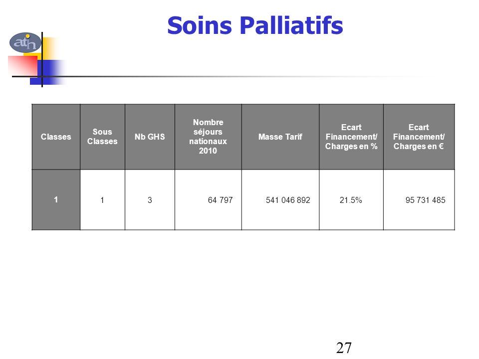 Soins Palliatifs Classes Sous Classes Nb GHS Nombre séjours nationaux 2010 Masse Tarif Ecart Financement/ Charges en % Ecart Financement/ Charges en 1