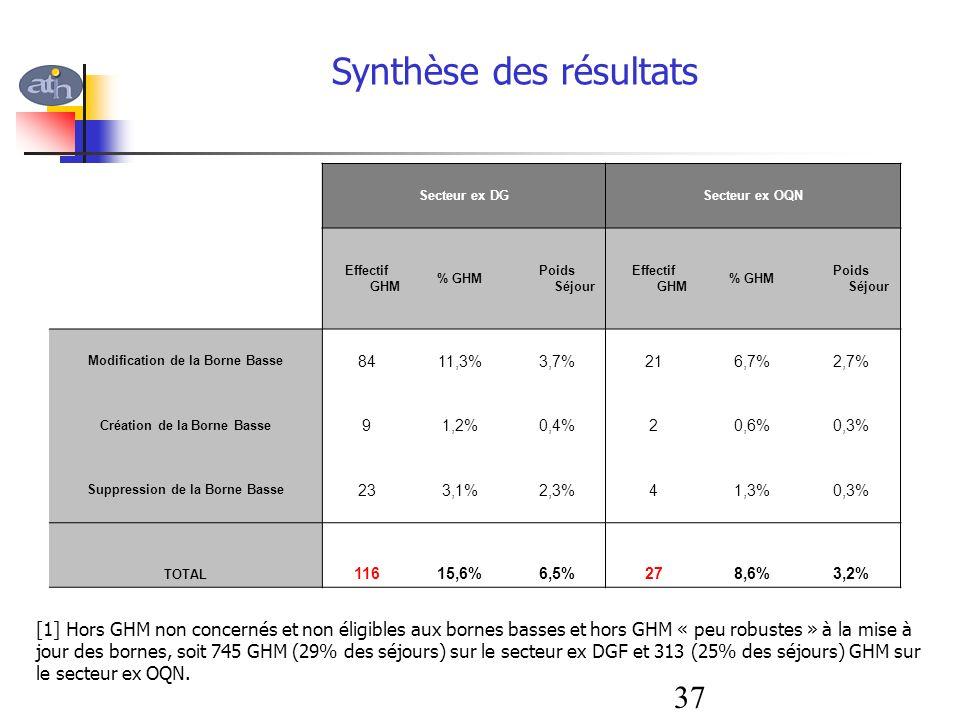 Synthèse des résultats Secteur ex DGSecteur ex OQN Effectif GHM % GHM Poids Séjour Effectif GHM % GHM Poids Séjour Modification de la Borne Basse 8411