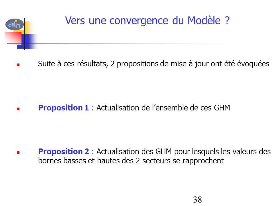Suite à ces résultats, 2 propositions de mise à jour ont été évoquées Proposition 1 : Actualisation de lensemble de ces GHM Proposition 2 : Actualisat