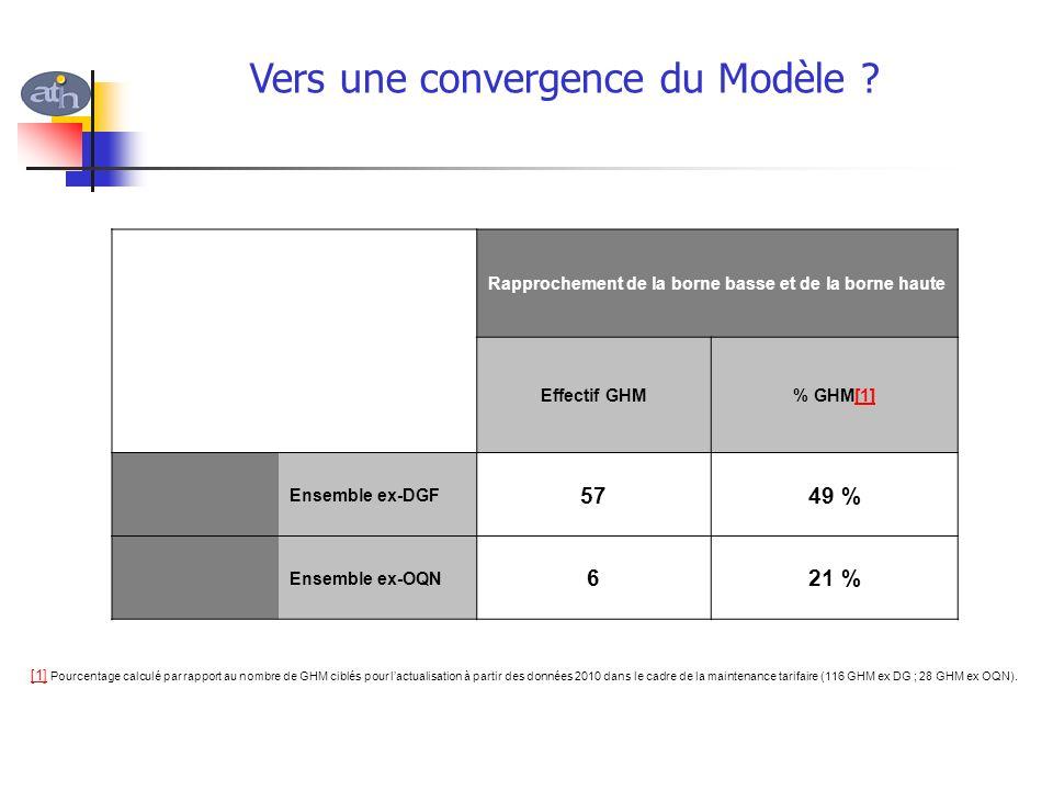 Vers une convergence du Modèle ? Rapprochement de la borne basse et de la borne haute Effectif GHM% GHM[1][1] Ensemble ex-DGF 5749 % Ensemble ex-OQN 6