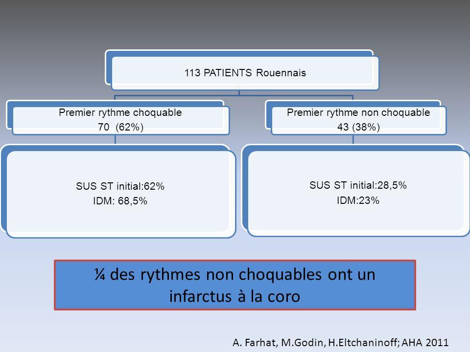 113 PATIENTS Rouennais Premier rythme choquable 70 (62%) SUS ST initial:62% IDM: 68,5% Premier rythme non choquable 43 (38%) SUS ST initial:28,5% IDM: