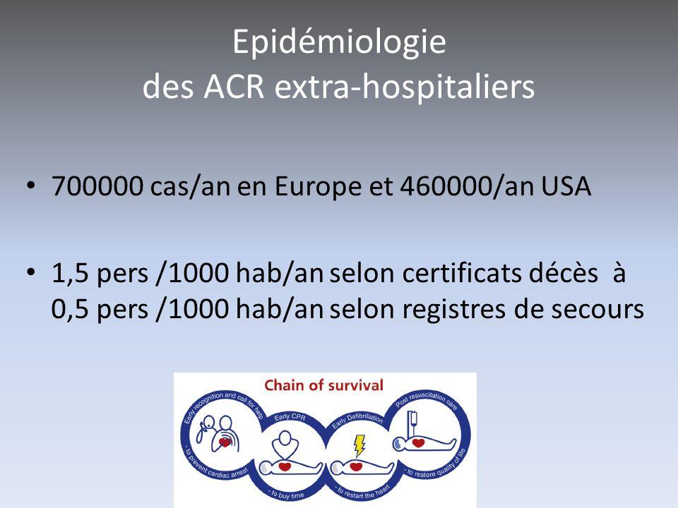 Epidémiologie des ACR extra-hospitaliers 700000 cas/an en Europe et 460000/an USA 1,5 pers /1000 hab/an selon certificats décès à 0,5 pers /1000 hab/a