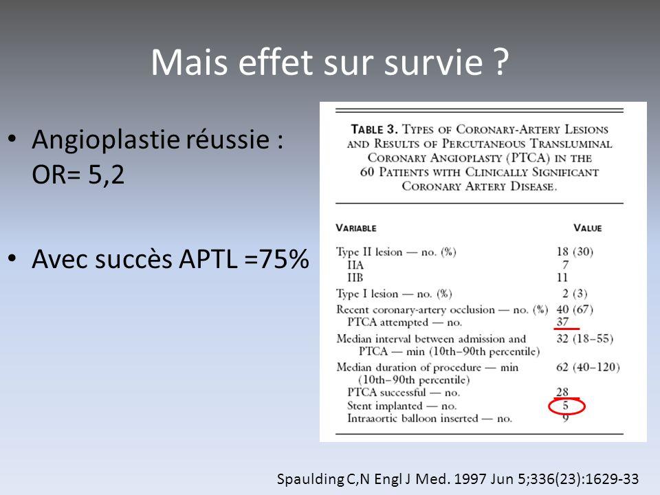 Mais effet sur survie ? Angioplastie réussie : OR= 5,2 Avec succès APTL =75% Spaulding C,N Engl J Med. 1997 Jun 5;336(23):1629-33