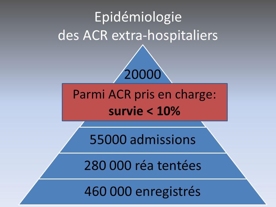Epidémiologie des ACR extra-hospitaliers 20000 survivants 55000 admissions 280 000 réa tentées 460 000 enregistrés Parmi ACR pris en charge: survie <