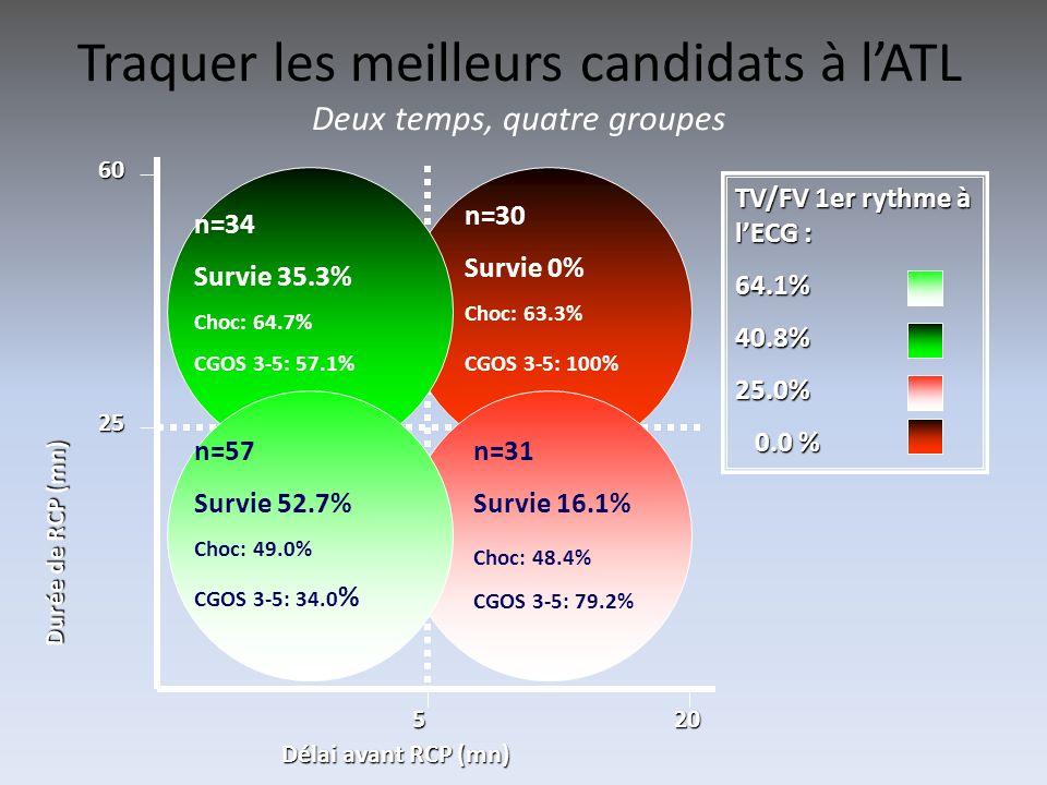 Traquer les meilleurs candidats à lATL Deux temps, quatre groupes Délai avant RCP (mn) Durée de RCP (mn) 25 60 520 n=57 Survie 52.7% Choc: 49.0% CGOS