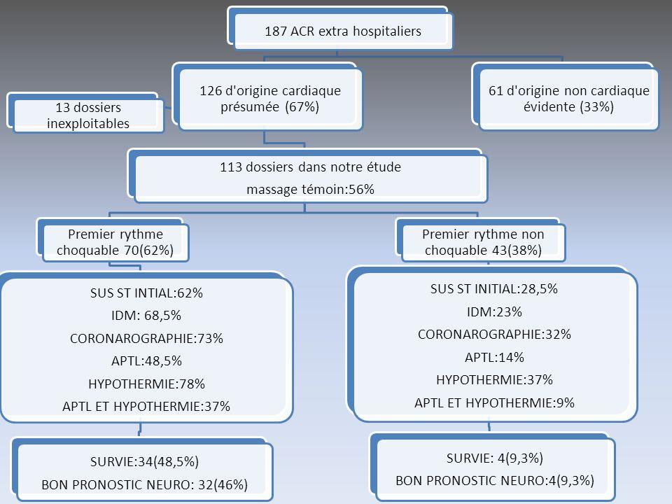 187 ACR extra hospitaliers 61 d'origine non cardiaque évidente (33%) 126 d'origine cardiaque présumée (67%) 13 dossiers inexploitables 113 dossiers da