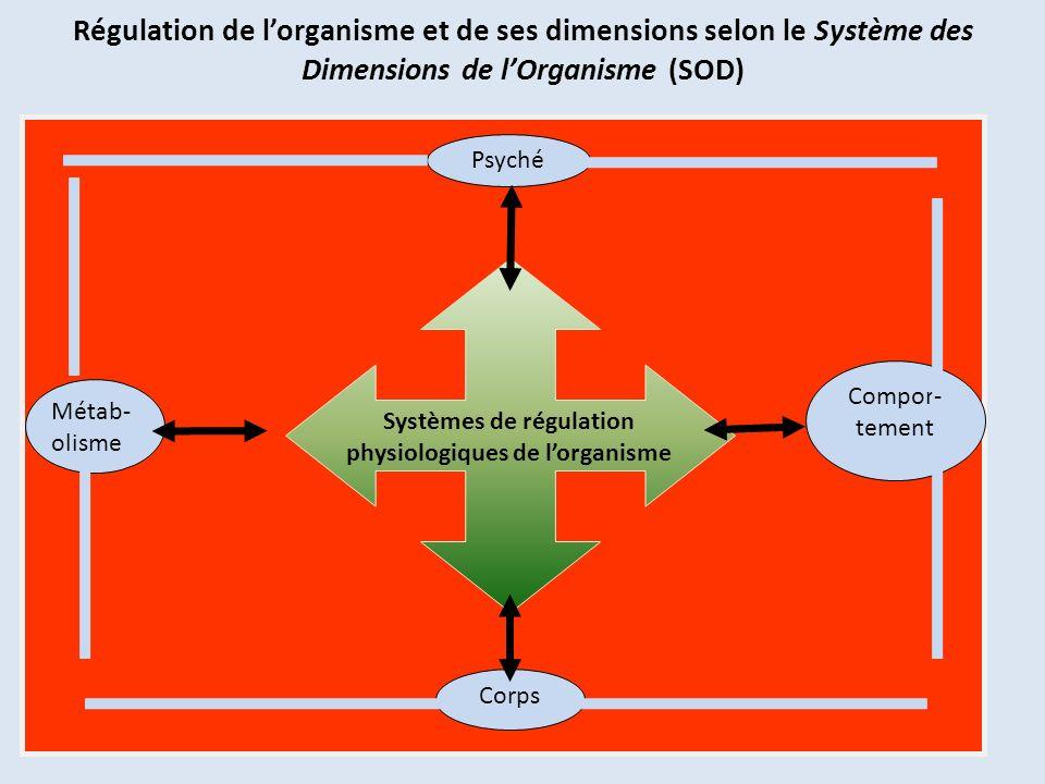 Régulation de lorganisme et de ses dimensions selon le Système des Dimensions de lOrganisme (SOD) Psyché Corps Compor- tement Métab- olisme Systèmes d