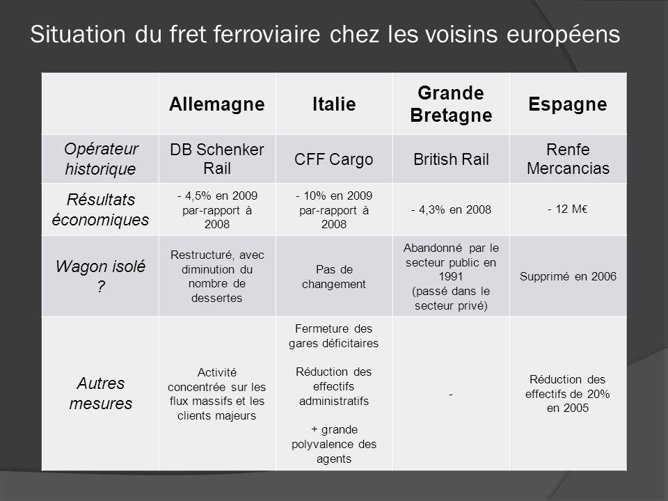 Situation du fret ferroviaire chez les voisins européens AllemagneItalie Grande Bretagne Espagne Opérateur historique DB Schenker Rail CFF CargoBritis