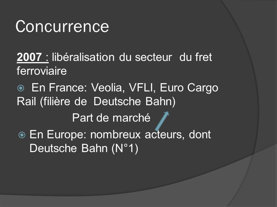 Concurrence 2007 : libéralisation du secteur du fret ferroviaire En France: Veolia, VFLI, Euro Cargo Rail (filière de Deutsche Bahn) Part de marché En