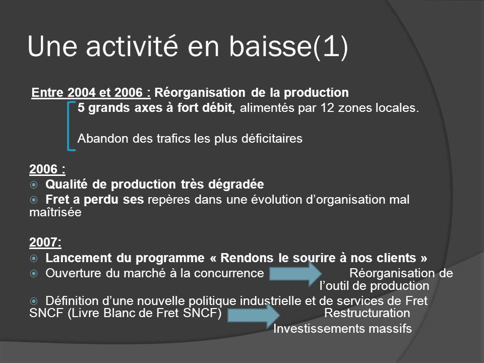 Une activité en baisse(1) Entre 2004 et 2006 : Réorganisation de la production 5 grands axes à fort débit, alimentés par 12 zones locales. Abandon des