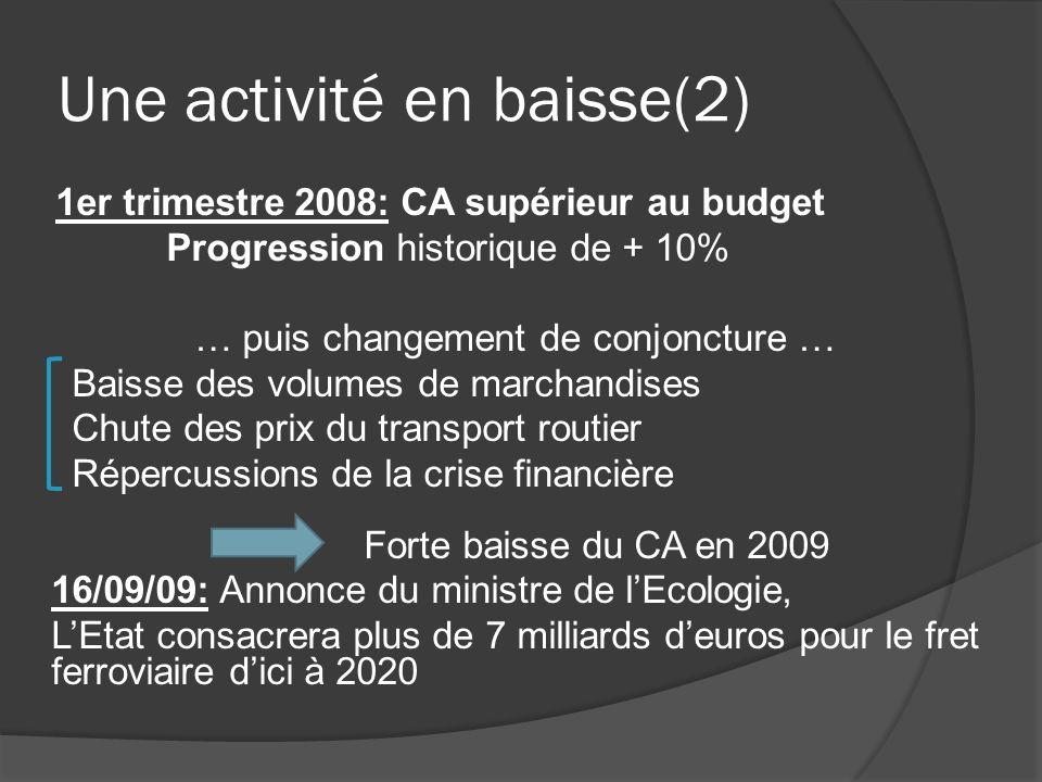 Une activité en baisse(2) 1er trimestre 2008: CA supérieur au budget Progression historique de + 10% … puis changement de conjoncture … Baisse des vol