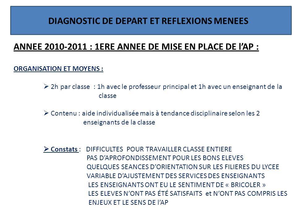 DIAGNOSTIC DE DEPART ET REFLEXIONS MENEES ANNEE 2010-2011 : 1ERE ANNEE DE MISE EN PLACE DE lAP : ORGANISATION ET MOYENS : 2h par classe : 1h avec le p