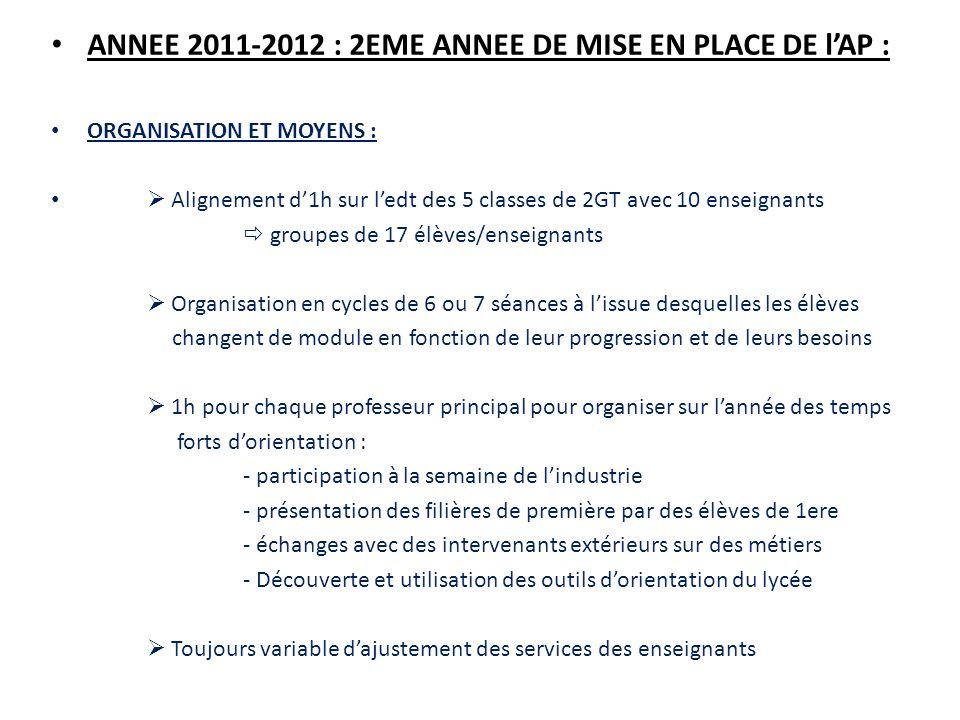ANNEE 2011-2012 : 2EME ANNEE DE MISE EN PLACE DE lAP : ORGANISATION ET MOYENS : Alignement d1h sur ledt des 5 classes de 2GT avec 10 enseignants group