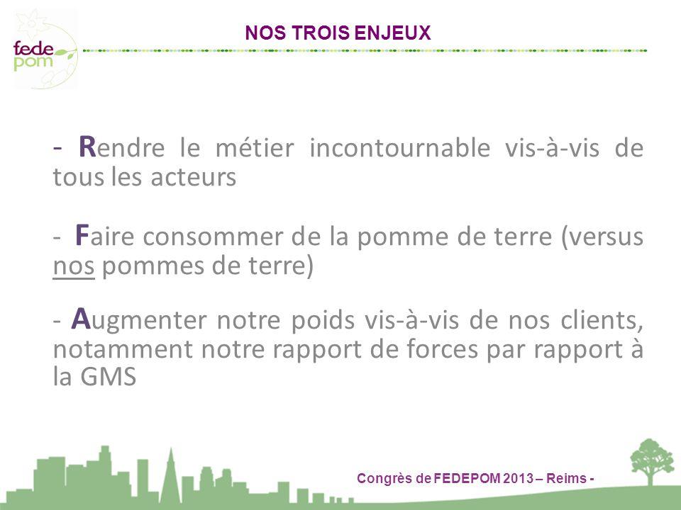 Congrès de FEDEPOM 2013 – Reims - NOS TROIS ENJEUX - R endre le métier incontournable vis-à-vis de tous les acteurs - F aire consommer de la pomme de terre (versus nos pommes de terre) - A ugmenter notre poids vis-à-vis de nos clients, notamment notre rapport de forces par rapport à la GMS