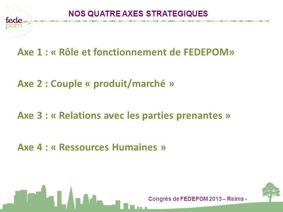 Congrès de FEDEPOM 2013 – Reims - Axe 1 : « Rôle et fonctionnement de FEDEPOM» Axe 2 : Couple « produit/marché » Axe 3 : « Relations avec les parties prenantes » Axe 4 : « Ressources Humaines » NOS QUATRE AXES STRATEGIQUES