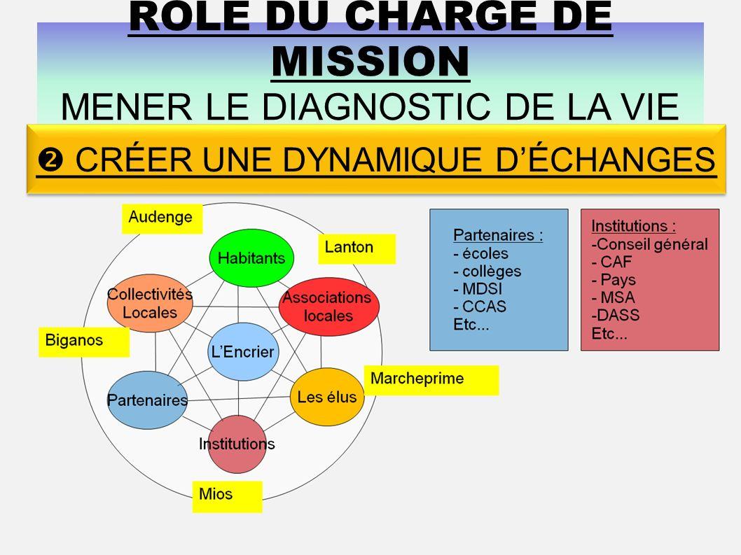 RÔLE DU CHARGÉ DE MISSION MENER LE DIAGNOSTIC DE LA VIE SOCIALE CRÉER UNE DYNAMIQUE DÉCHANGES