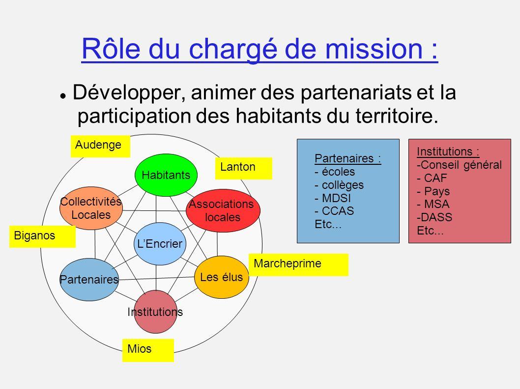 Rôle du chargé de mission : Développer, animer des partenariats et la participation des habitants du territoire. Associations locales Les élus Habitan