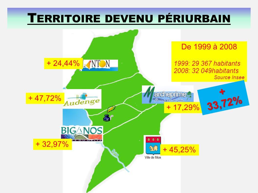 + 24,44% + 47,72% + 32,97% + 17,29% + 45,25% De 1999 à 2008 1999: 29 367 habitants 2008: 32 049habitants Source Insee + 33,72% T ERRITOIRE DEVENU PÉRI