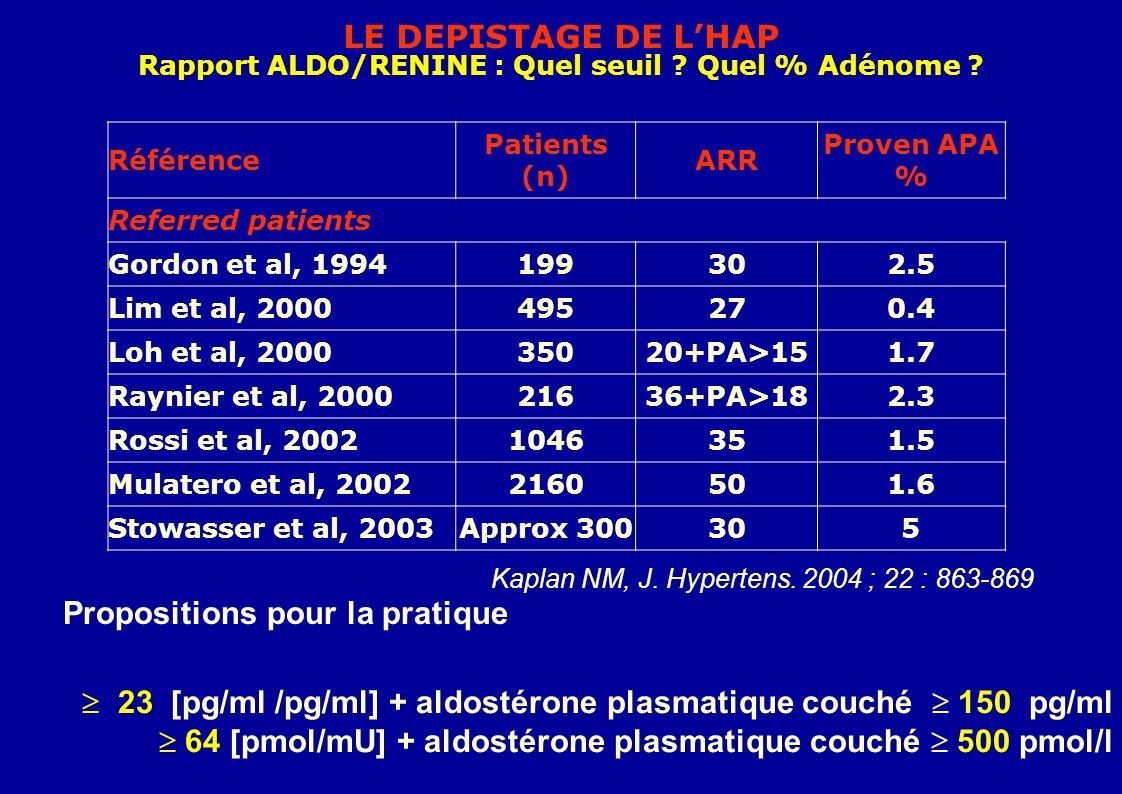 LE DEPISTAGE DE LHAP Rapport ALDO/RENINE : Quel seuil .