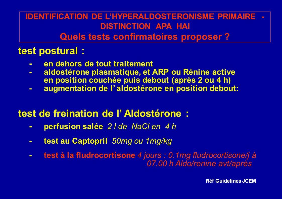 test postural : - en dehors de tout traitement -aldostérone plasmatique, et ARP ou Rénine active en position couchée puis debout (après 2 ou 4 h) -augmentation de l aldostérone en position debout: test de freination de l Aldostérone : - perfusion salée 2 l de NaCl en 4 h -test au Captopril 50mg ou 1mg/kg -test à la fludrocortisone 4 jours : 0.1mg fludrocortisone/j à 07.00 h Aldo/renine avt/après IDENTIFICATION DE LHYPERALDOSTERONISME PRIMAIRE - DISTINCTION APA HAI Quels tests confirmatoires proposer .
