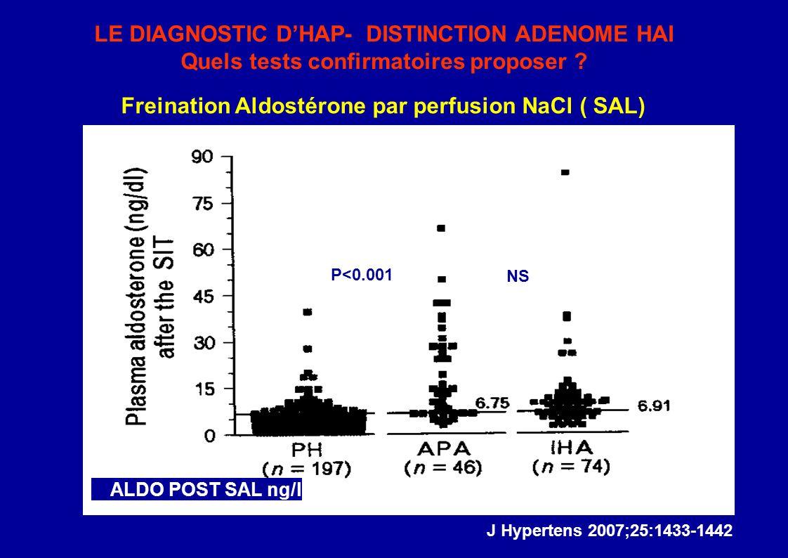 LE DIAGNOSTIC DHAP- DISTINCTION ADENOME HAI Quels tests confirmatoires proposer .