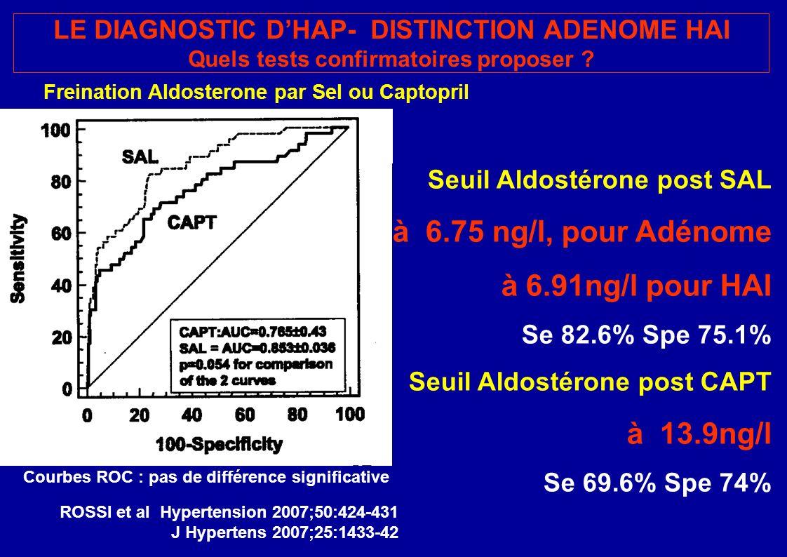 Seuil Aldostérone post SAL à 6.75 ng/l, pour Adénome à 6.91ng/l pour HAI Se 82.6% Spe 75.1% Seuil Aldostérone post CAPT à 13.9ng/l Se 69.6% Spe 74% Courbes ROC : pas de différence significative LE DIAGNOSTIC DHAP- DISTINCTION ADENOME HAI Quels tests confirmatoires proposer .