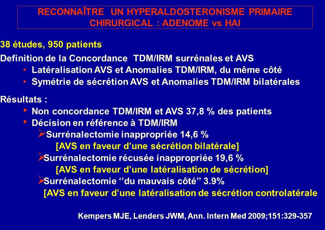 38 études, 950 patients Definition de la Concordance TDM/IRM surrénales et AVS Latéralisation AVS et Anomalies TDM/IRM, du même côté Symétrie de sécrétion AVS et Anomalies TDM/IRM bilatérales Résultats : Non concordance TDM/IRM et AVS 37,8 % des patients Décision en référence à TDM/IRM Surrénalectomie inappropriée 14,6 % [AVS en faveur dune sécrétion bilatérale] Surrénalectomie récusée inappropriée 19,6 % [AVS en faveur dune latéralisation de sécrétion] Surrénalectomie du mauvais côté 3.9% [AVS en faveur dune latéralisation de sécrétion controlatérale RECONNAÎTRE UN HYPERALDOSTERONISME PRIMAIRE CHIRURGICAL : ADENOME vs HAI Kempers MJE, Lenders JWM, Ann.