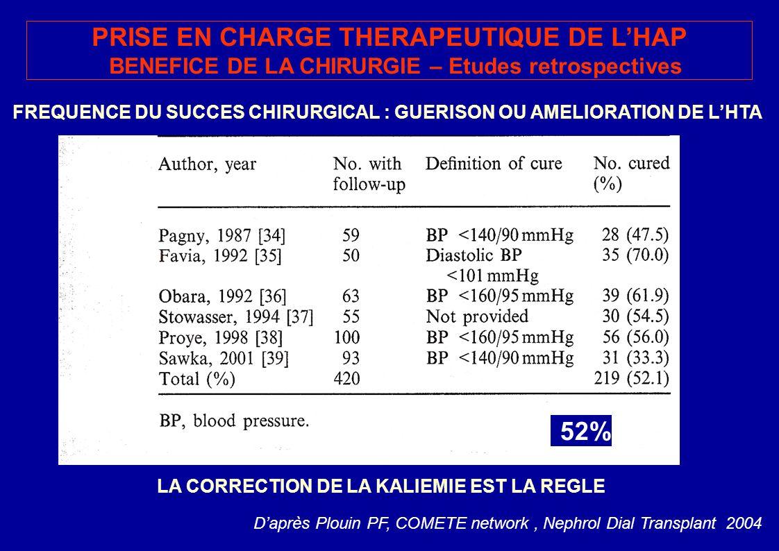PRISE EN CHARGE THERAPEUTIQUE DE LHAP BENEFICE DE LA CHIRURGIE – Etudes retrospectives FREQUENCE DU SUCCES CHIRURGICAL : GUERISON OU AMELIORATION DE LHTA LA CORRECTION DE LA KALIEMIE EST LA REGLE Daprès Plouin PF, COMETE network, Nephrol Dial Transplant 2004 52%