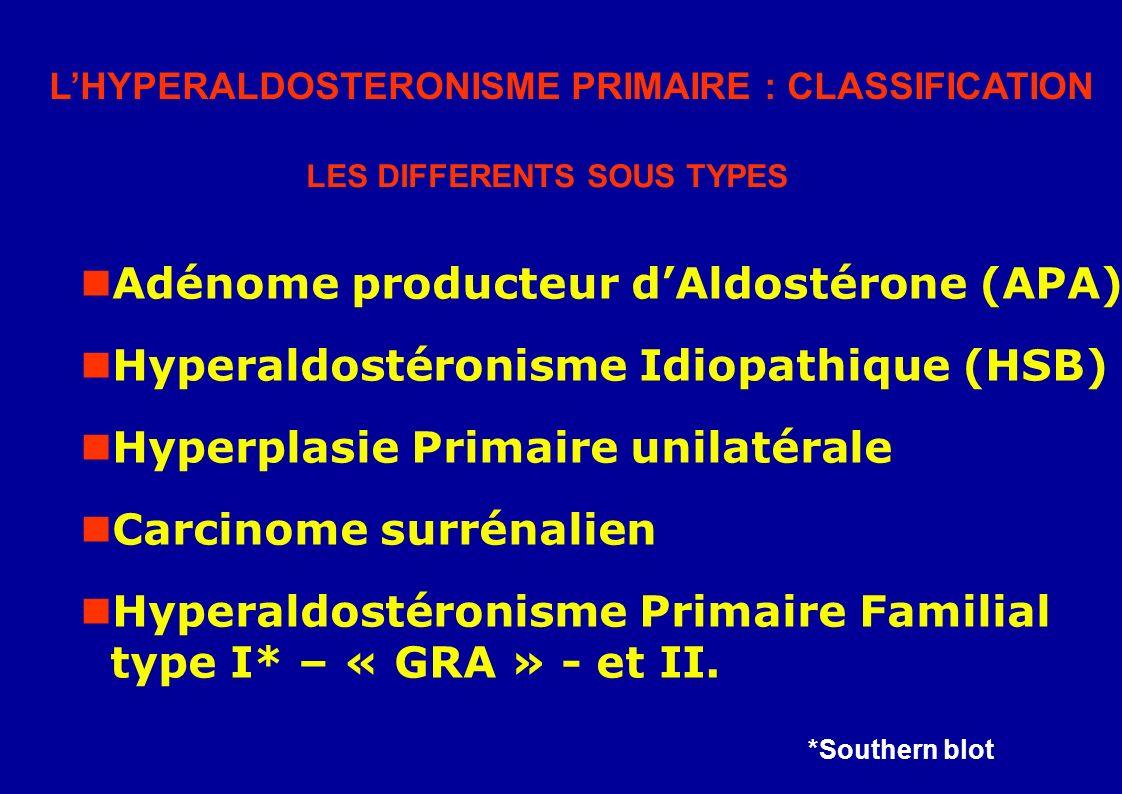 Adénome producteur dAldostérone (APA) Hyperaldostéronisme Idiopathique (HSB) Hyperplasie Primaire unilatérale Carcinome surrénalien Hyperaldostéronisme Primaire Familial type I* – « GRA » - et II.