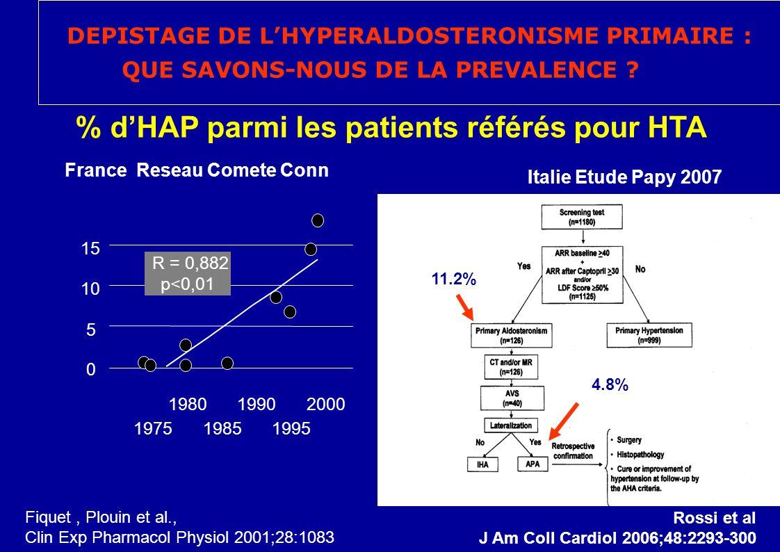 R = 0,882 p<0,01 0 5 10 15 1975 1980 1985 1990 1995 2000 % dHAP parmi les patients référés pour HTA Fiquet, Plouin et al., Clin Exp Pharmacol Physiol 2001;28:1083 Italie Etude Papy 2007 11.2% 4.8% France Reseau Comete Conn Rossi et al J Am Coll Cardiol 2006;48:2293-300 DEPISTAGE DE LHYPERALDOSTERONISME PRIMAIRE : QUE SAVONS-NOUS DE LA PREVALENCE ?