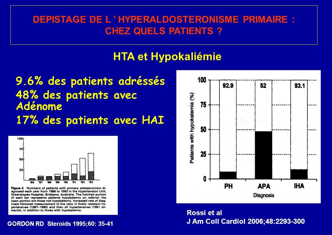 9.6% des patients adréssés 48% des patients avec Adénome 17% des patients avec HAI DEPISTAGE DE L HYPERALDOSTERONISME PRIMAIRE : CHEZ QUELS PATIENTS .