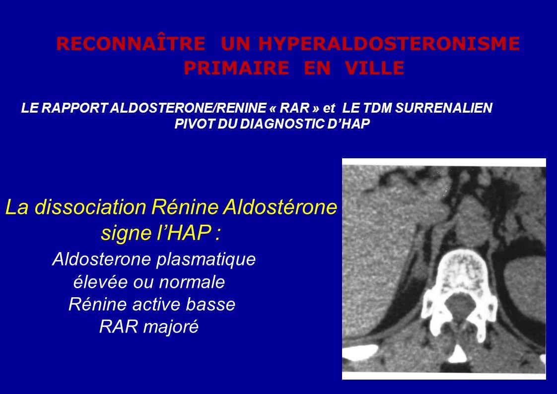 RECONNAÎTRE UN HYPERALDOSTERONISME PRIMAIRE EN VILLE LE RAPPORT ALDOSTERONE/RENINE « RAR » et LE TDM SURRENALIEN PIVOT DU DIAGNOSTIC DHAP La dissociation Rénine Aldostérone signe lHAP : Aldosterone plasmatique élevée ou normale Rénine active basse RAR majoré