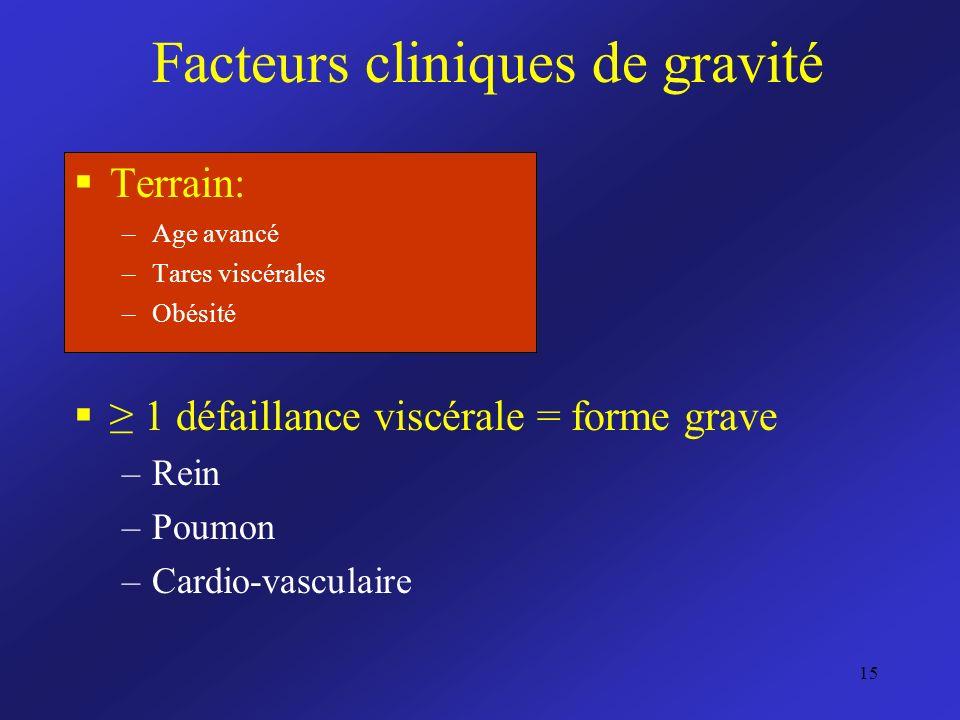 Facteurs cliniques de gravité Terrain: –Age avancé –Tares viscérales –Obésité 1 défaillance viscérale = forme grave –Rein –Poumon –Cardio-vasculaire 1