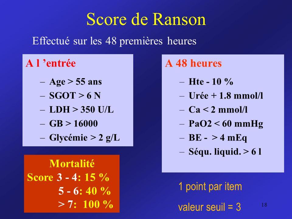 Score de Ranson A l entrée –Age > 55 ans –SGOT > 6 N –LDH > 350 U/L –GB > 16000 –Glycémie > 2 g/L A 48 heures –Hte - 10 % –Urée + 1.8 mmol/l –Ca < 2 m