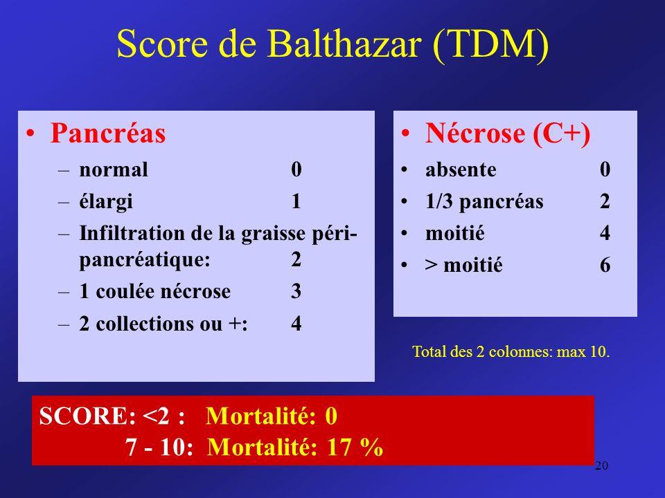 Score de Balthazar (TDM) Pancréas –normal0 –élargi1 –Infiltration de la graisse péri- pancréatique: 2 –1 coulée nécrose3 –2 collections ou +:4 Nécrose