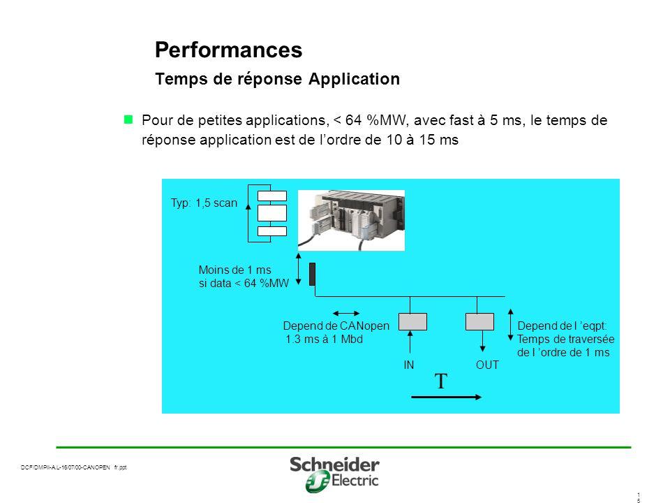 DCF/DMPII-A.L-16/07/00-CANOPEN fr.ppt 1515 Performances Temps de réponse Application Pour de petites applications, < 64 %MW, avec fast à 5 ms, le temps de réponse application est de lordre de 10 à 15 ms Typ: 1,5 scan Moins de 1 ms si data < 64 %MW Depend de CANopen 1.3 ms à 1 Mbd INOUT T Depend de l eqpt: Temps de traversée de l ordre de 1 ms