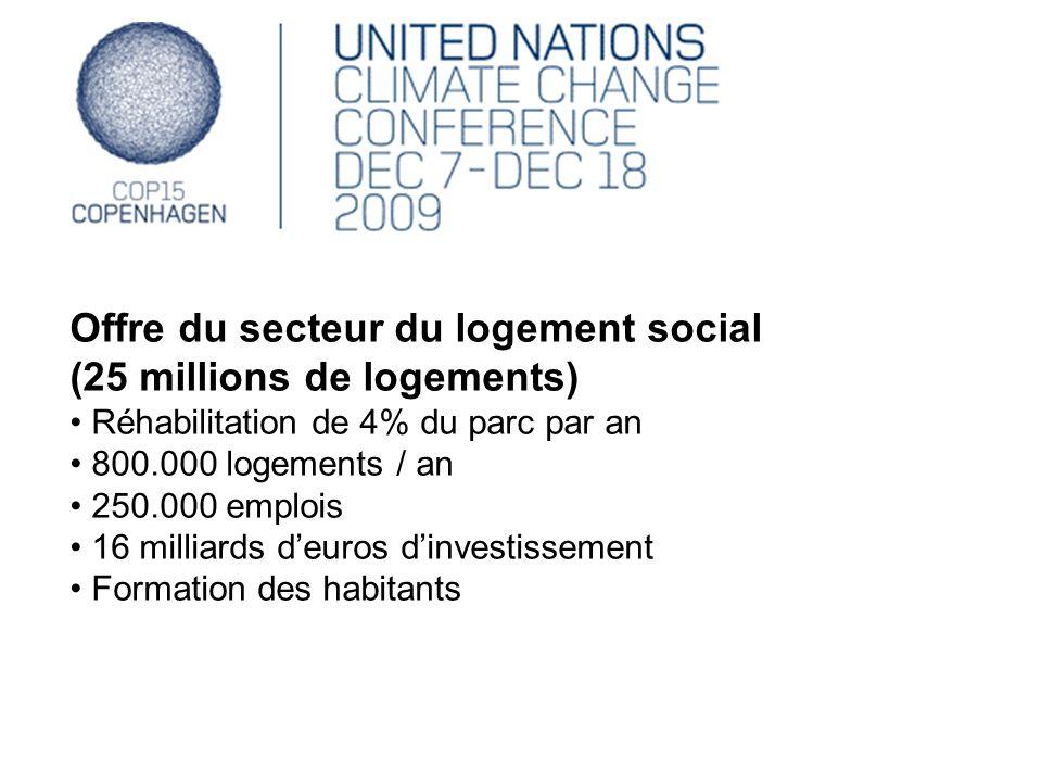Offre du secteur du logement social (25 millions de logements) Réhabilitation de 4% du parc par an 800.000 logements / an 250.000 emplois 16 milliards
