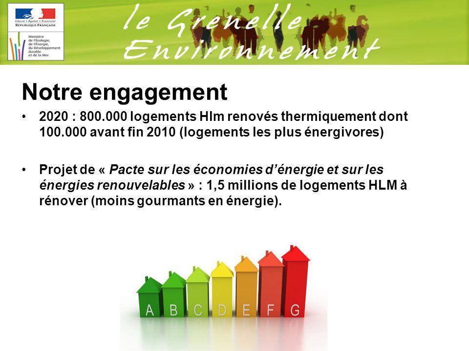 Notre engagement 2020 : 800.000 logements Hlm renovés thermiquement dont 100.000 avant fin 2010 (logements les plus énergivores) Projet de « Pacte sur