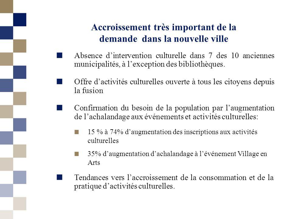 Accroissement très important de la demande dans la nouvelle ville Absence dintervention culturelle dans 7 des 10 anciennes municipalités, à lexception des bibliothèques.