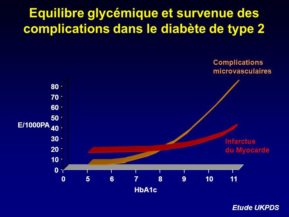 80 70 60 50 40 30 20 10 0 56789 110 E/1000PA Infarctus du Myocarde Complications microvasculaires HbA1c Etude UKPDS Equilibre glycémique et survenue d
