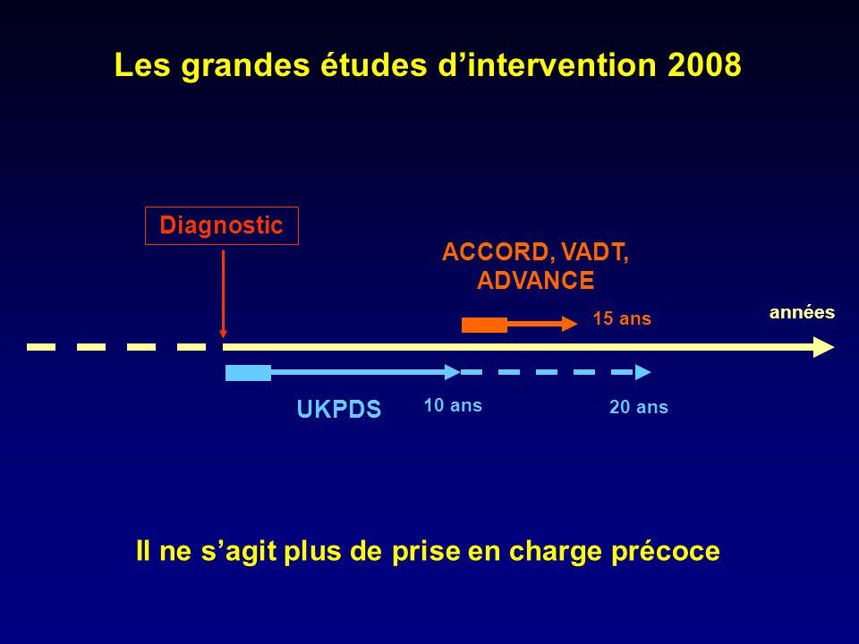 Diagnostic Les grandes études dintervention 2008 années Il ne sagit plus de prise en charge précoce UKPDS 10 ans ACCORD, VADT, ADVANCE 15 ans 20 ans
