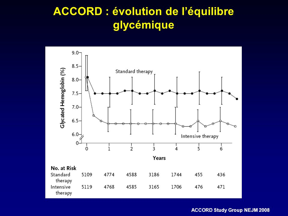 ACCORD : évolution de léquilibre glycémique ACCORD Study Group NEJM 2008