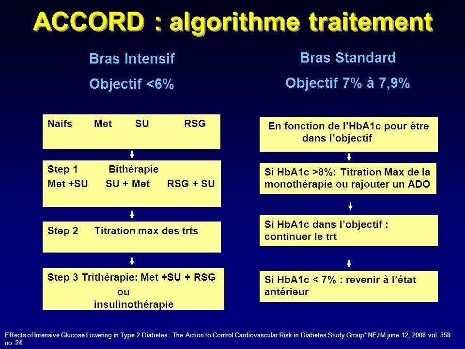 NaifsMet SU RSG Step 1 Bithérapie Met +SU SU + Met RSG + SU Step 2 Titration max des trts Step 3 Trithérapie: Met +SU + RSG ou insulinothérapie Bras I