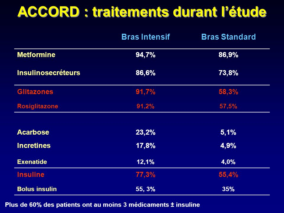 Bras IntensifBras Standard Metformine94,7%86,9% Insulinosecréteurs86,6%73,8% Glitazones Rosiglitazone 91,7% 91,2% 58,3% 57,5% Acarbose23,2%5,1% Incret