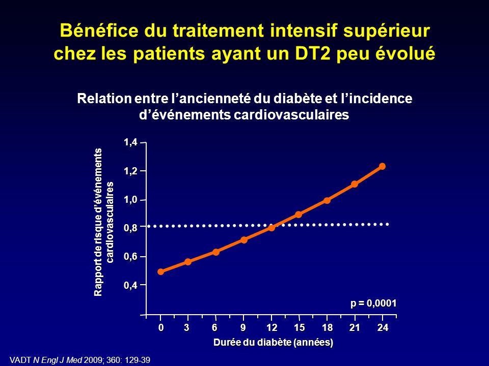 Relation entre lancienneté du diabète et lincidence dévénements cardiovasculaires VADT N Engl J Med 2009; 360: 129-39 Bénéfice du traitement intensif