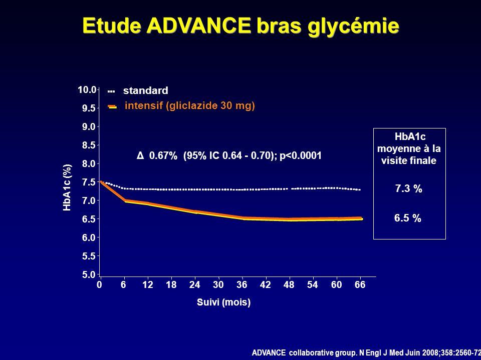 Δ 0.67% (95% IC 0.64 - 0.70); p<0.0001 standard intensif (gliclazide 30 mg) HbA1c (%) 5.0 5.5 6.0 6.5 7.0 7.5 8.0 8.5 9.0 9.5 10.0 Suivi (mois) 061218