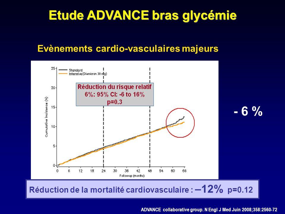 Evènements cardio-vasculaires majeurs - 6 % Réduction de la mortalité cardiovasculaire : –12% p=0.12 ADVANCE collaborative group. N Engl J Med Juin 20